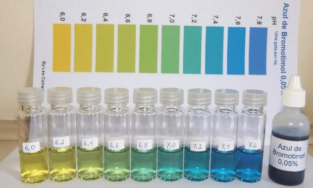 Scala pH a reagente